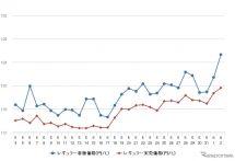 レギュラーガソリン3週連続値上がり、前週比1.5円高の128.4円