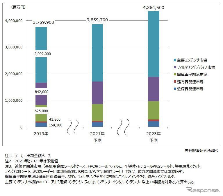 EMC・ノイズ対策関連世界市場規模予測《画像:矢野経済研究所》