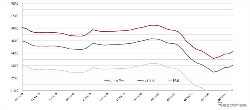 給油所のガソリン小売価格推移(資源エネルギー庁の発表をもとにレスポンス編集部でグラフ作成)