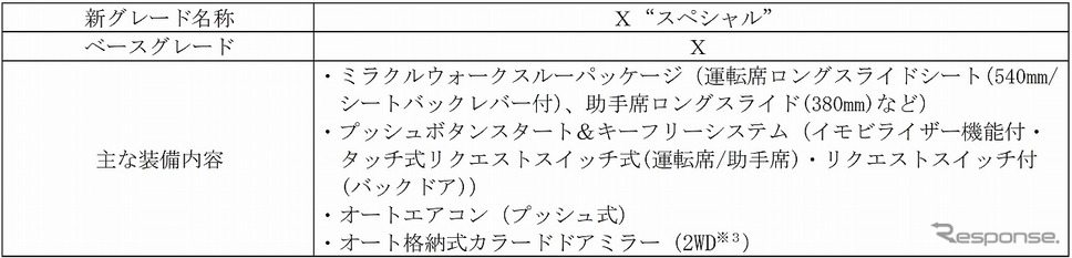 """タントX""""スペシャル""""概要《写真提供 ダイハツ工業》"""