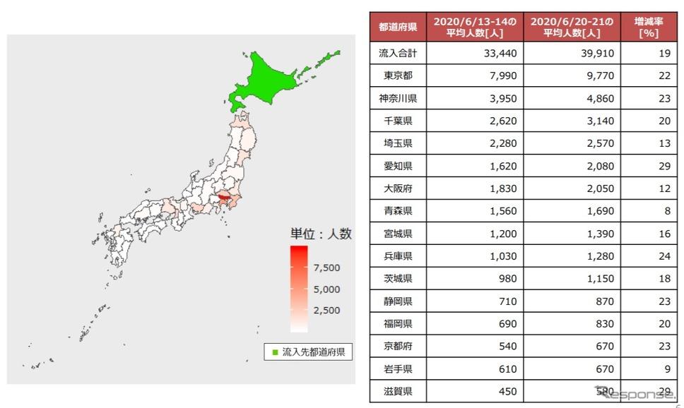 北海道への他県からの流入人口《画像 2020 NTT DOCOMO,INK, ALL Rights Reserved.》
