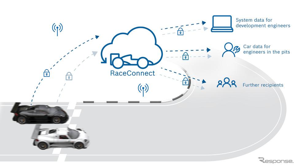 ボッシュのモータースポーツ向けの新たなテレメトリーシステム「レース・コネクト」のイメージ《photo by Bosch》
