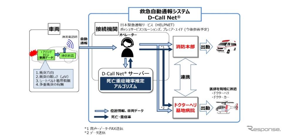 救急自動通報システム(D-Call Net)の概要《画像提供 経済産業省》