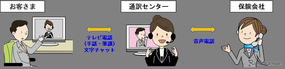 事故対応でも手話通訳対応《画像 損保ジャパン》