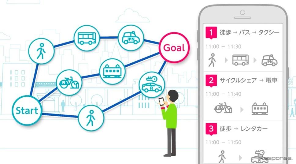 トヨタ自動車、マルチモーダルモビリティサービス「my route」《画像提供 トヨタ自動車》
