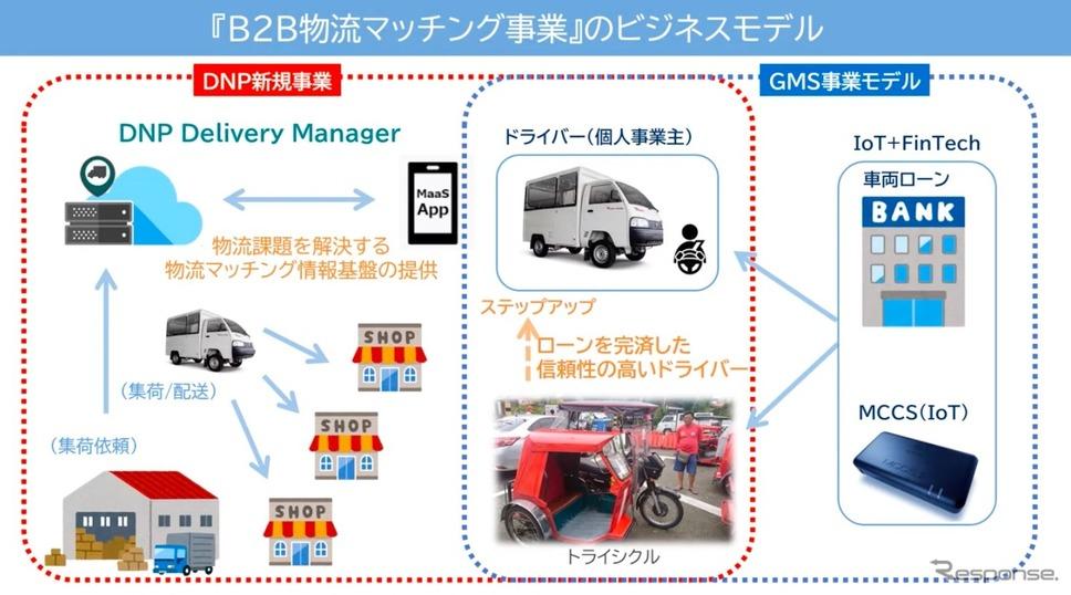 大日本印刷、東南アジアにおけるB2B物流マッチングサービス構築《画像提供 大日本印刷》