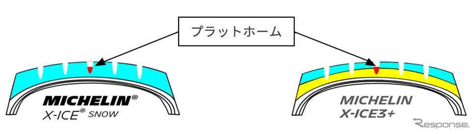 EverWinterGripコンパウンドを溝底部まで採用《画像:日本ミシュランタイヤ》