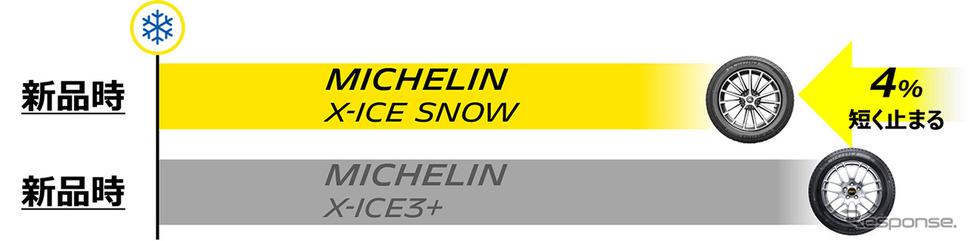 雪上ブレーキング性能《画像:日本ミシュランタイヤ》