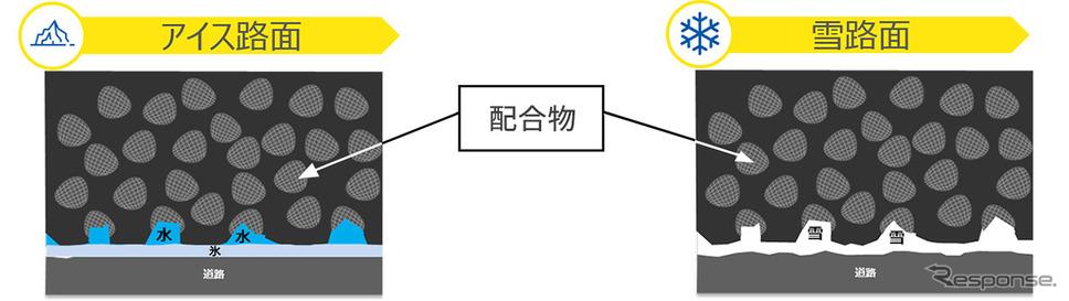 新開発EverWinterGripコンパウンド《画像:日本ミシュランタイヤ》