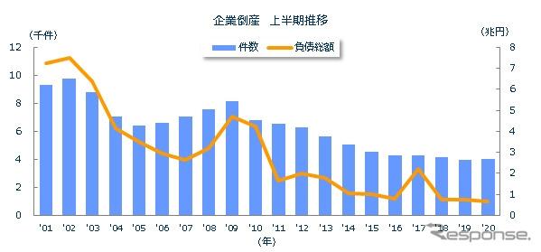 企業倒産 上半期推移《図版提供 東京商工リサーチ》
