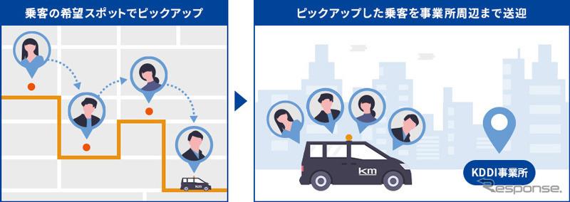 オンデマンド通勤相乗りタクシーの実証実験概要《画像提供 KDDI》