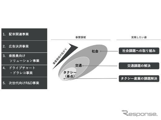次世代モビリティサービスののイメージ《画像提供 モビリティテクノロジーズ》