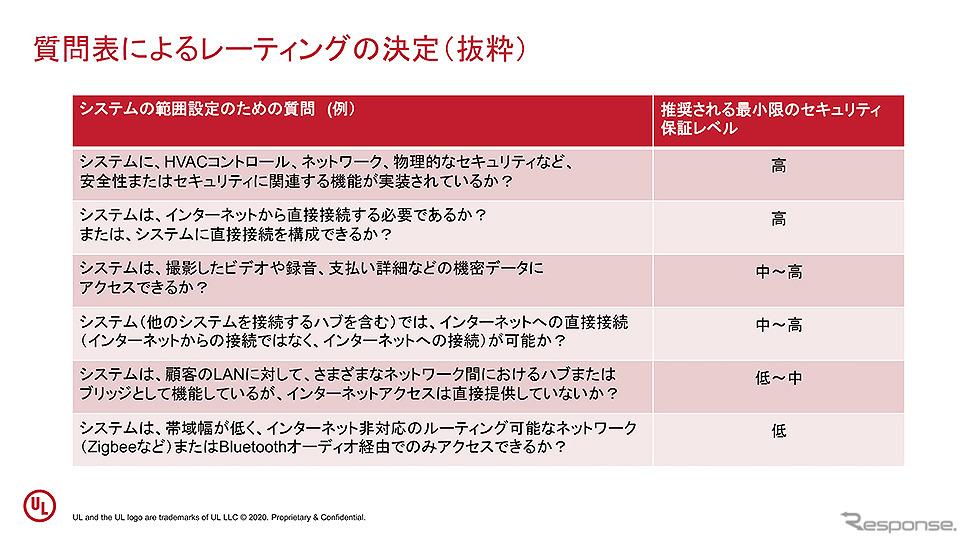 セキュリティ検証ソリューション「IoTセキュリティレーティング」記者説明会《資料:UL Japan》