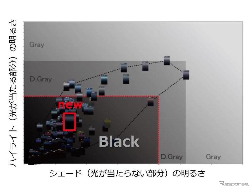 Black Pantherのポジション《画像提供 関西ペイント》