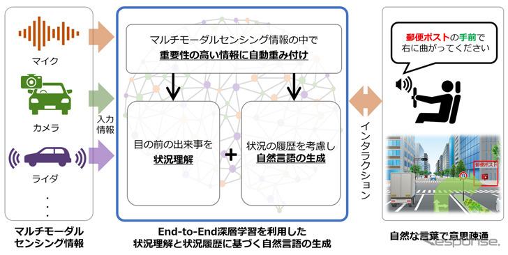 開発した技術の概要(経路案内システムへの適用例)《画像提供 三菱電機》