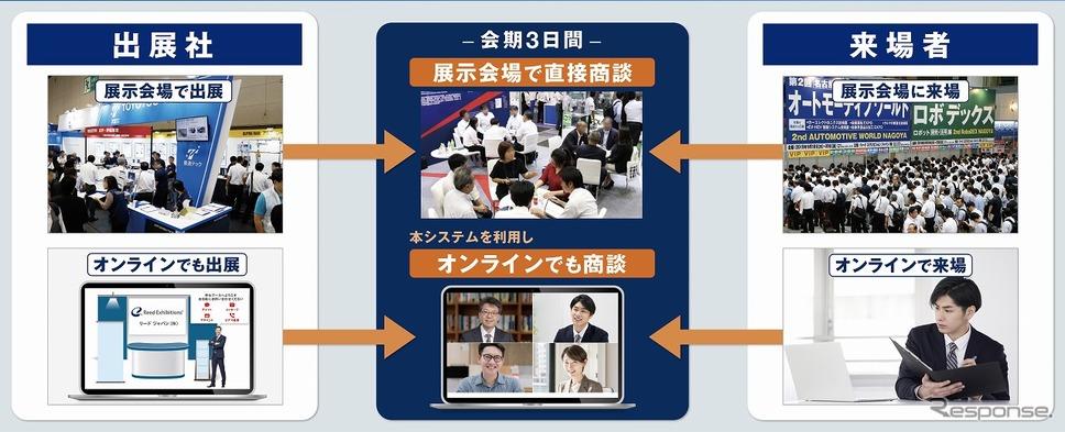 リアル展示会×オンライン商談《写真提供 リード エグジビション ジャパン》