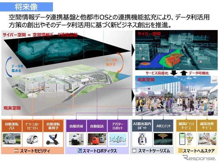 羽田空港跡地第1ゾーン整備事業(第一期事業)(将来像)《資料提供 国土交通省》