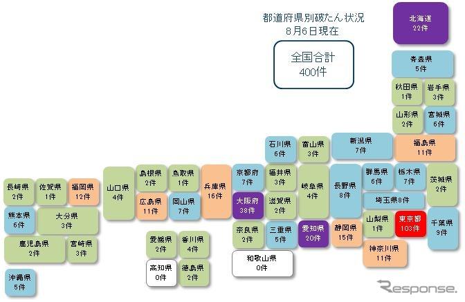 都道府県別経営破たんの状況(8月6日現在)《画像提供 東京商工リサーチ》