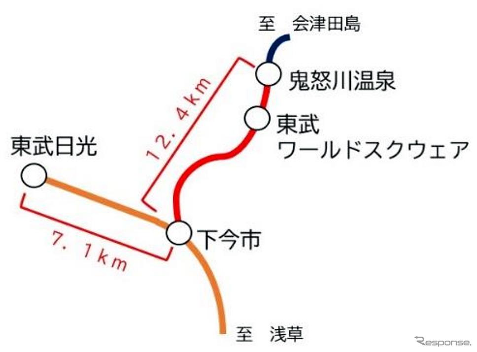東武鉄道 SL大樹「ふたら」運行区間(資料:東武鉄道)