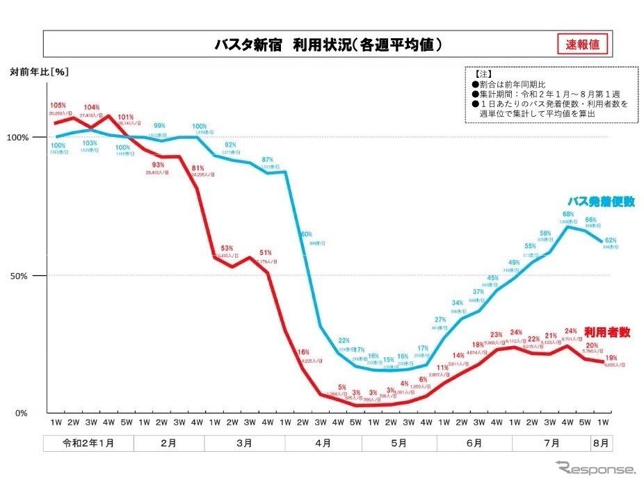 バスタ新宿利用状況(各週平均値)《資料:国交省》