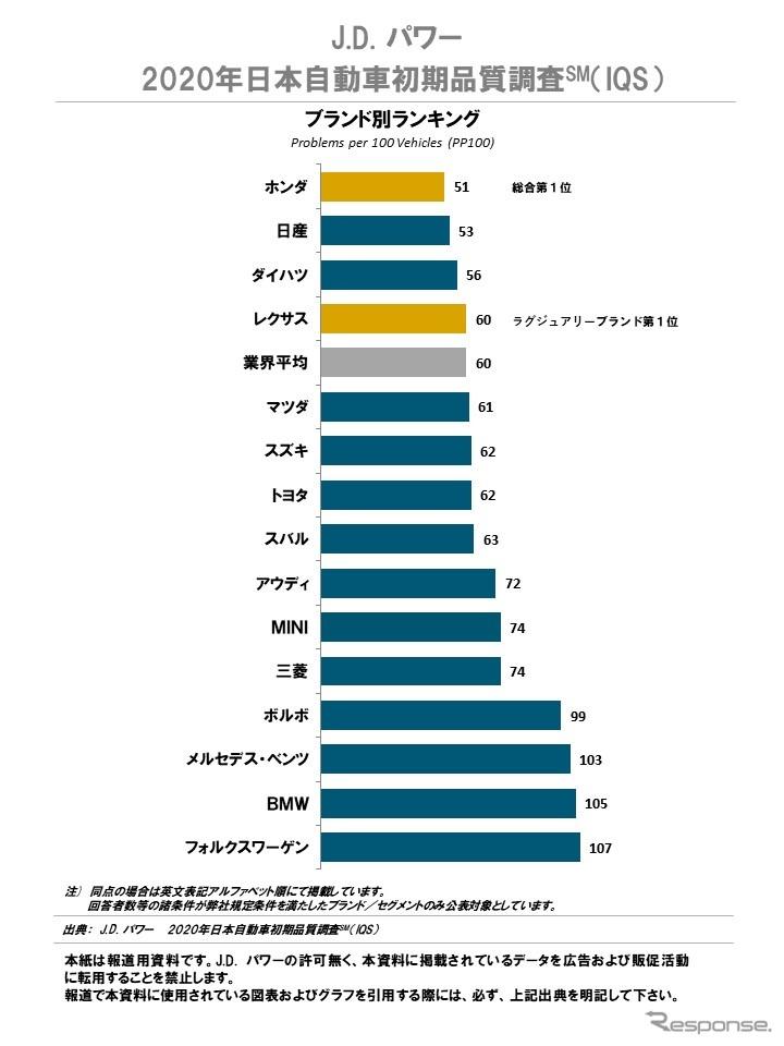 2020年日本自動車初期品質調査 ブランド別ランキング《図版提供 J.D. パワー ジャパン》