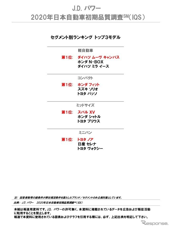 2020年日本自動車初期品質調査 セグメント別ランキング《図版提供 J.D. パワー ジャパン》