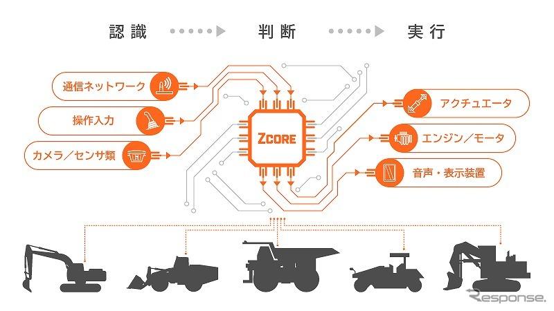 自律運転建設機械のシステムプラットフォームの概要《画像提供 日立建機》