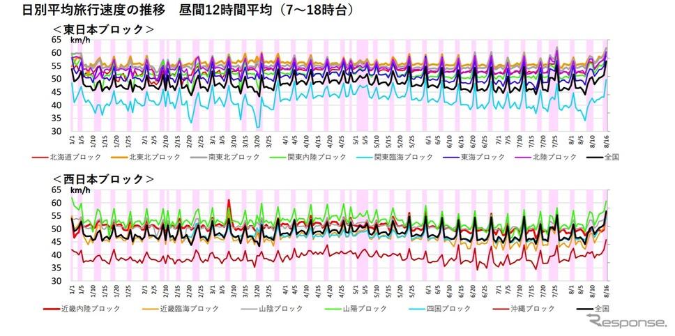 日別平均旅行速度の推移 昼間12時間平均(7〜18時台)《資料提供 国土交通省》
