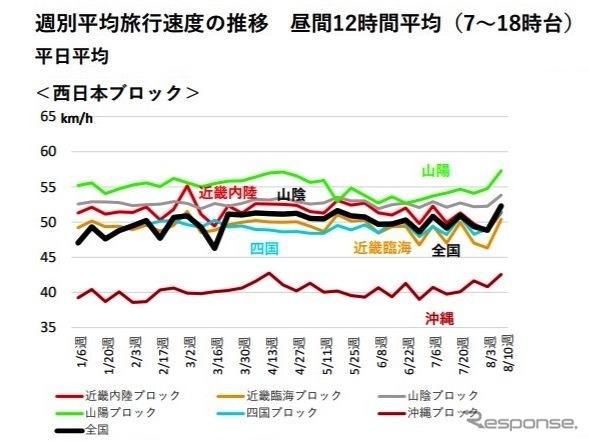 全国ブロック別旅行速度の推移(2020年1月から)《資料提供 国土交通省》