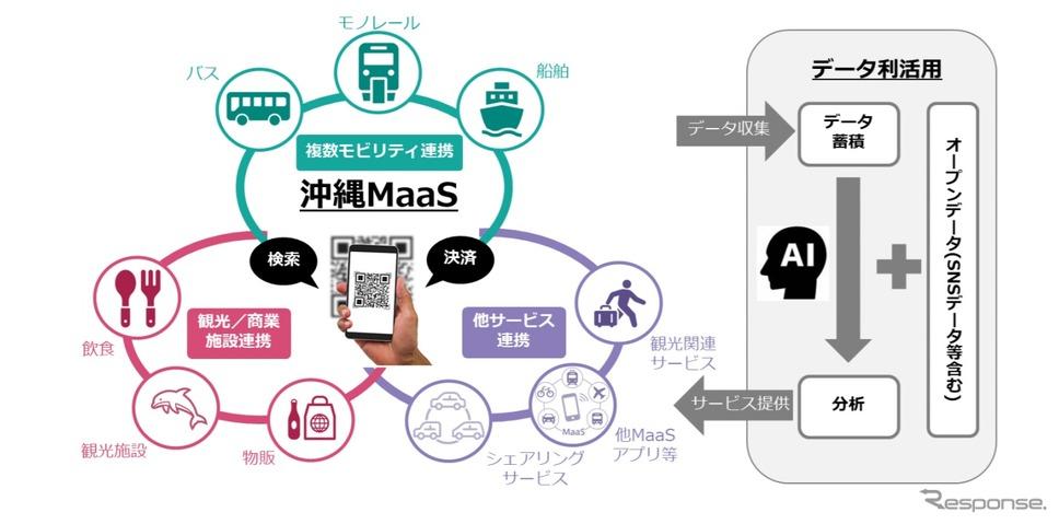 沖縄全域における観光型MaaS実証事業のイメージ《画像提供 ゼンリン》