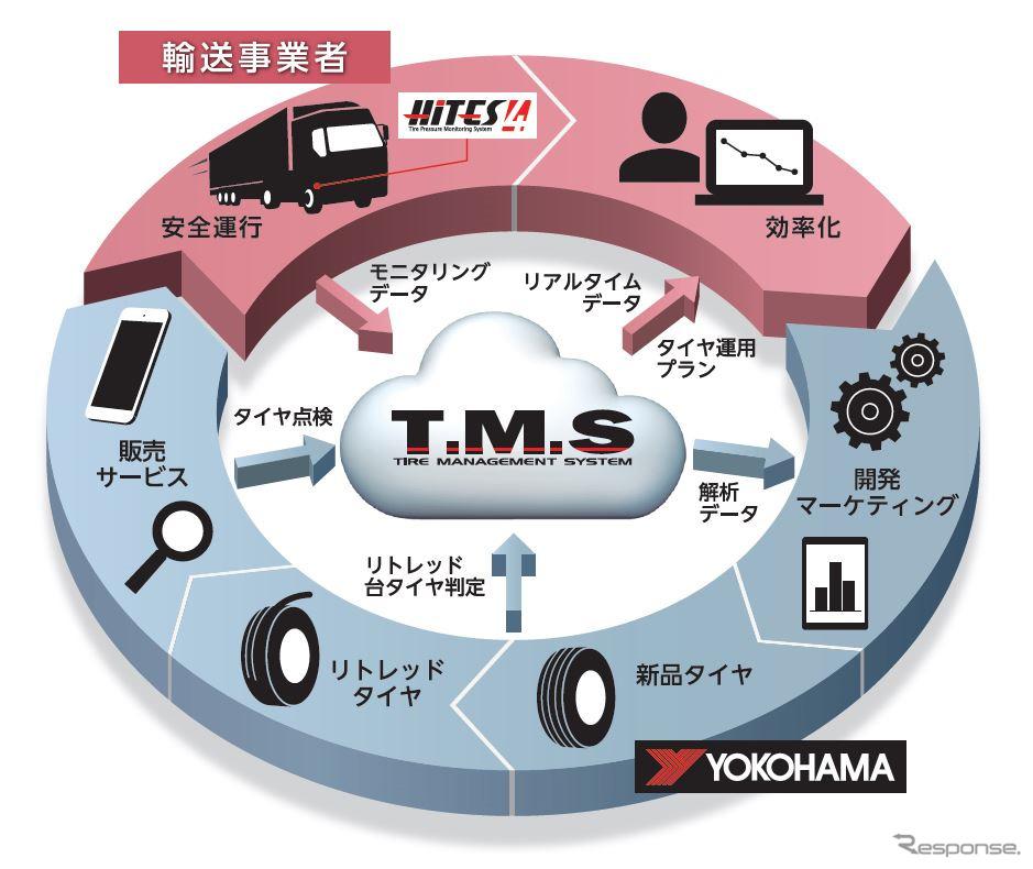 T.M.Sの概念図《画像提供 横浜ゴム》