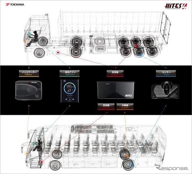 HiTES4の構成機器《画像提供 横浜ゴム》