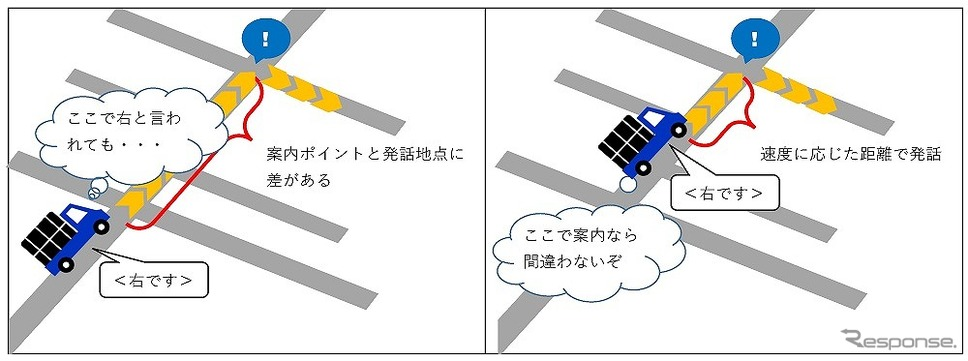 音声案内のタイミング比較イメージ。左:従来仕様、右:一般道直前案内API