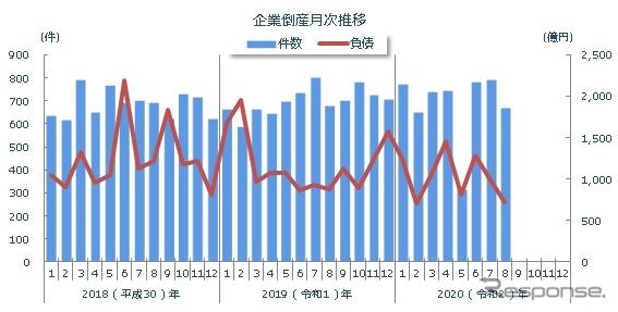 全国の企業倒産の推移(2020年8月)《資料提供 東京商工リサーチ》