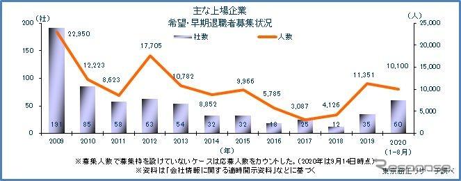 早期・希望退職者募集の推移(2019年9月14日まで)《資料提供 東京商工リサーチ》