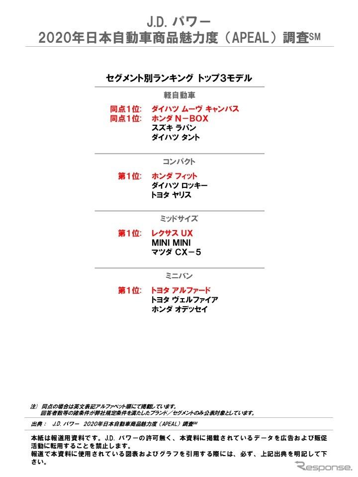 J.D. パワー 2020年 日本自動車商品魅力度調査 セグメント別ランキング トップ3モデル《画像提供 J.D.パワージャパン》