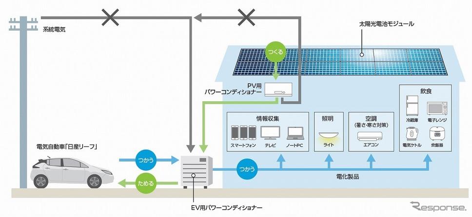 「日産リーフ」と太陽光パネル、V2Hを活用した災害時の電力供給イメージ図《画像提供 日産自動車》