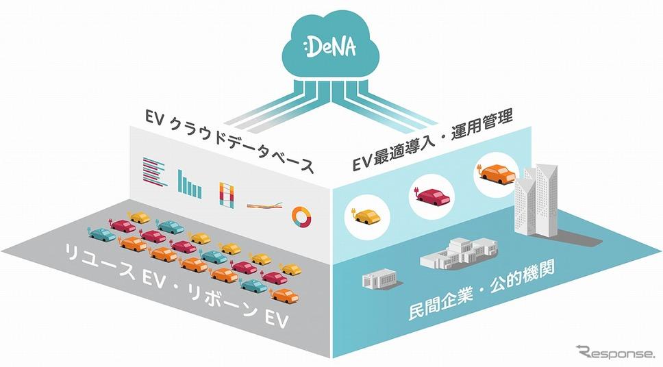 クラウド技術とマッチングで企業のEV導入を支援《画像提供 DeNA》