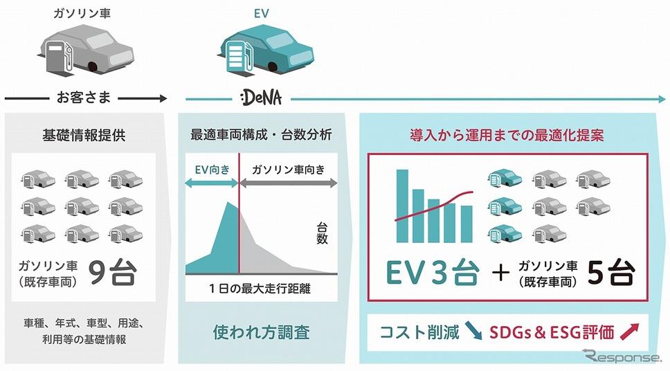 車両の最適な活用を支援《画像提供 DeNA》