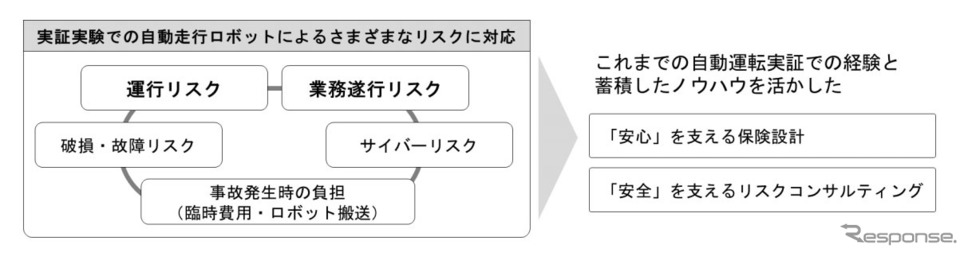補償・サービスの全体像《写真提供 損害保険ジャパン》