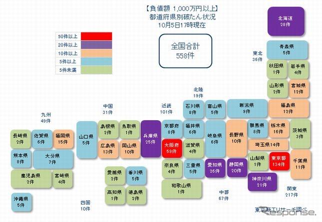 都道府県別の新型コロナウイルス感染症関連破たん発生件数《画像提供 東京商工リサーチ》