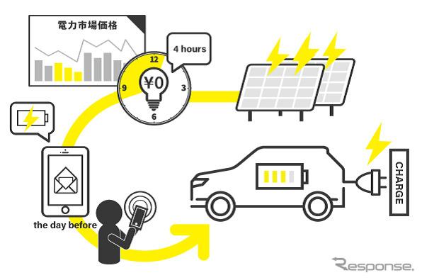 実証事業のモニターの流れ《写真提供 三菱自動車》