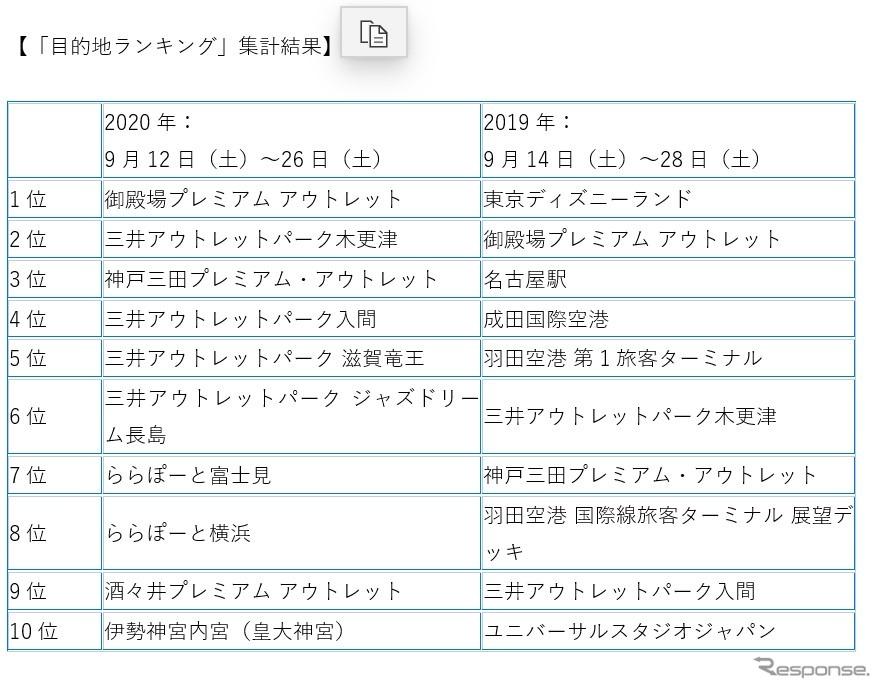 「Yahoo!カーナビ」が発表した9月下旬の目的tランキング。昨年との比較表