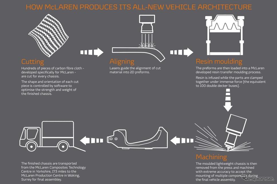 マクラーレンオートモーティブの次世代電動スーパーカー向けに新開発された軽量アーキテクチャの製造工程《photo by McLaren Automotive》