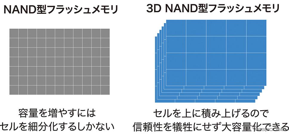 3D NAND型フラッシュメモリ採用により、高い耐久性とデータ転送の高速化を実現《写真提供 パイオニア》