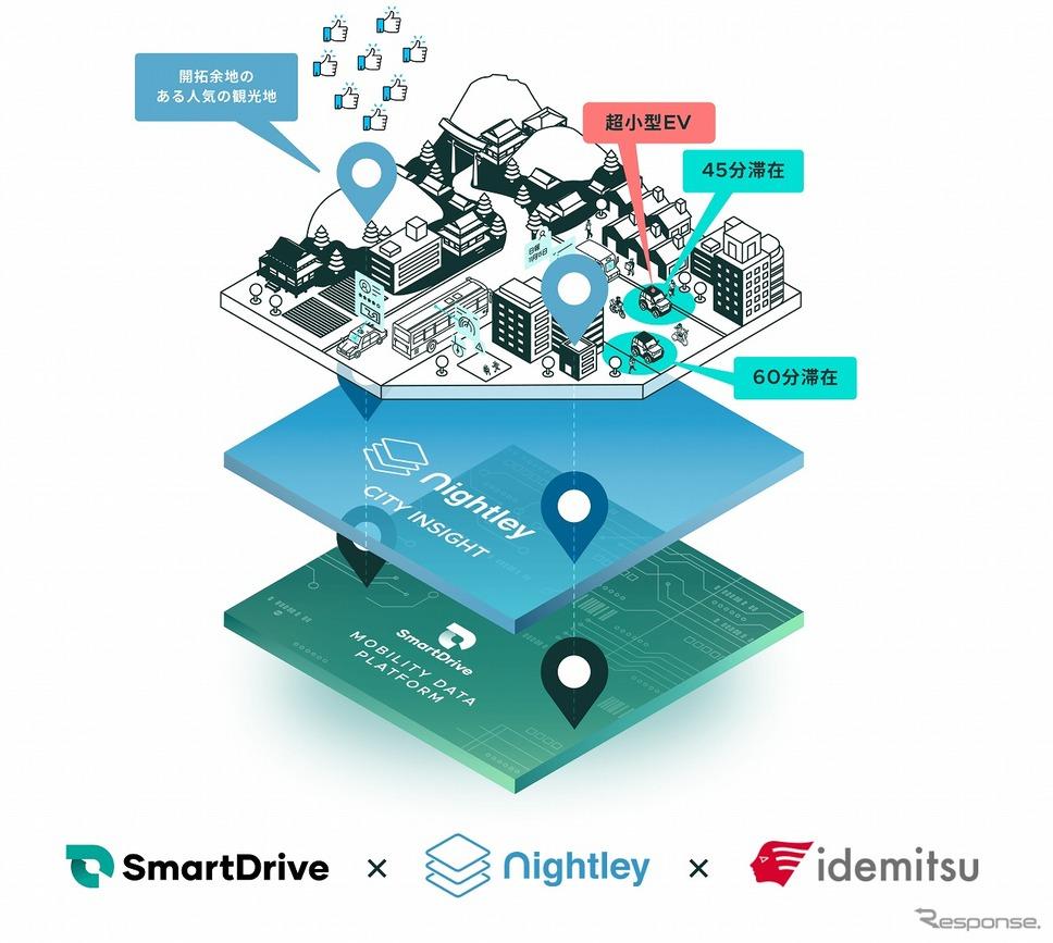 スマートドライブとナイトレイのデータ連携のイメージ《画像提供 スマートドライブ》