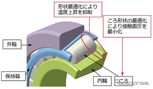 軸受構造《写真提供 NTN》
