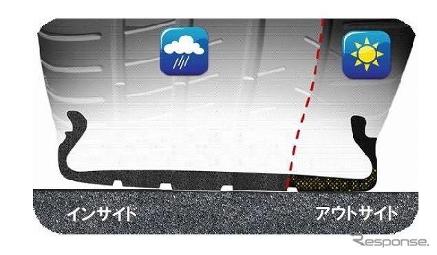デュアル・コンパウンド2.0(イメージ)《写真提供 日本ミシュランタイヤ》