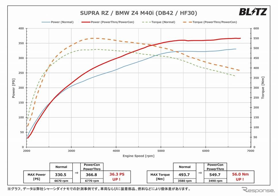 パワーグラフ(スープラ RZ)