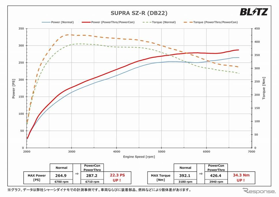 パワーグラフ(スープラ SZ-R)